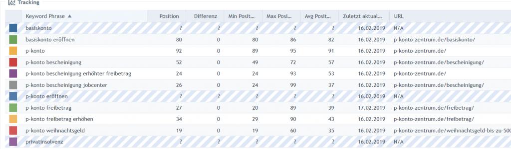 Die noch bescheidenen Rankings von p-konto-zentrum.de