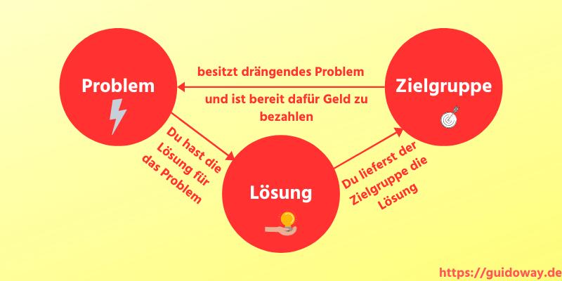 Nische-Problem-Zielgruppe-Lösung