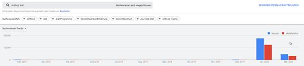 """Screenshot zu Google Ads Werten zum Thema Suchvolumen zum Term """"Sirtfood Diät"""""""