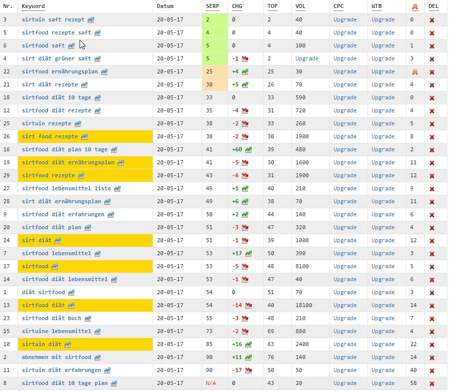 Ranking-Check-Google-Platzierungen-Sirtfood-Diaet