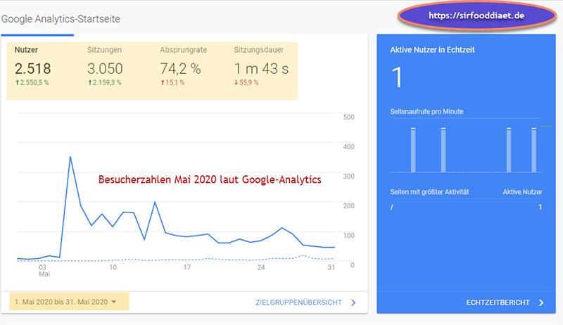 Analytics-Sirtfooddiaet-Mai-2020