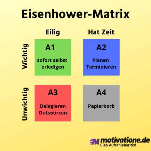Eisenhower-Matrix-Quadranten