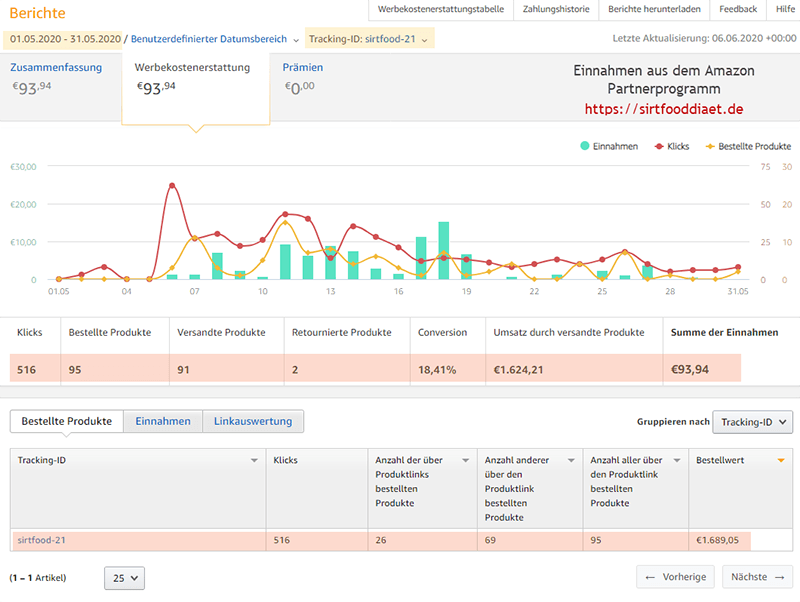 Income Report Mai 2020 - Sirtfooddiaet - Amazon Partnerprogramm