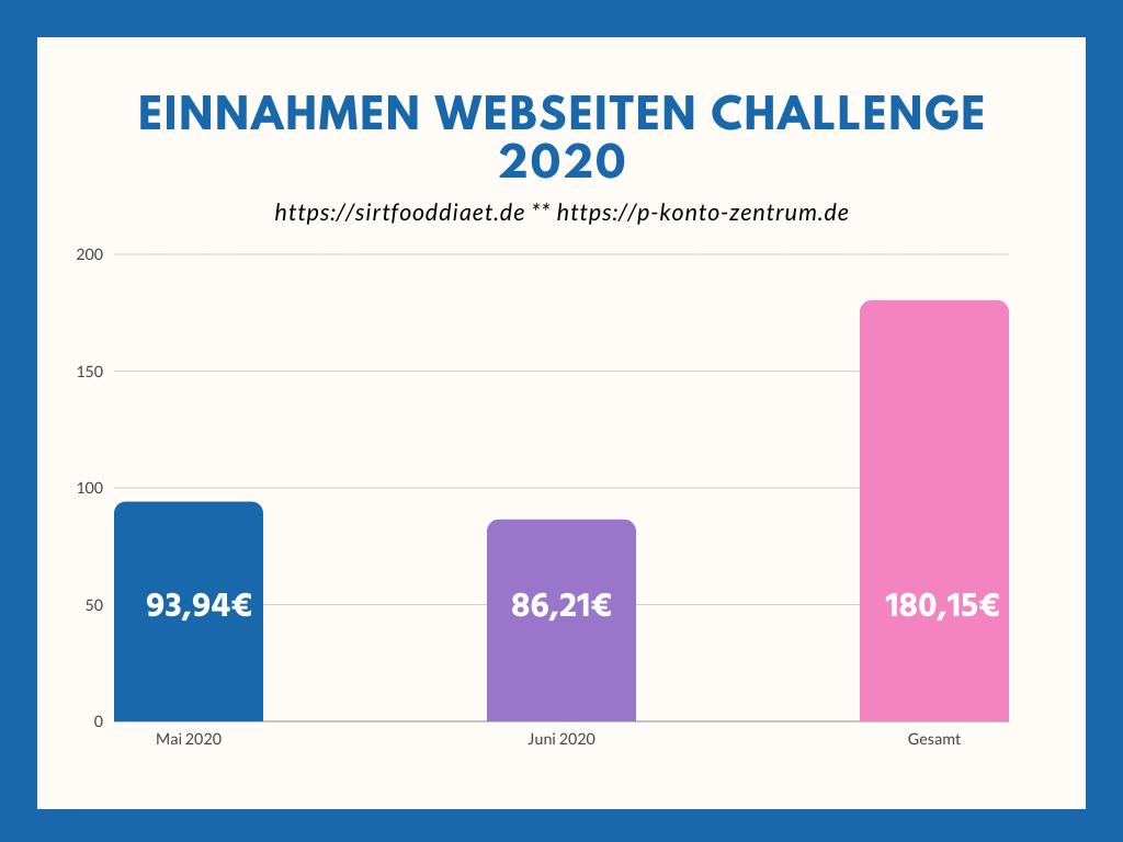 Einnahmen Webseiten Challenge 2020
