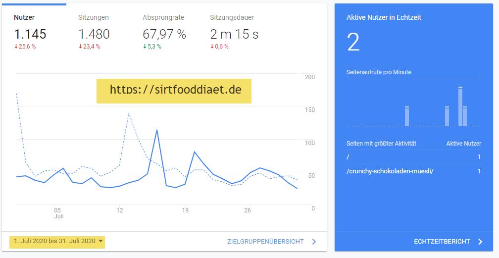 Traffic-Zahlen von https://sirtfooddiaet.de aus Juli 2020