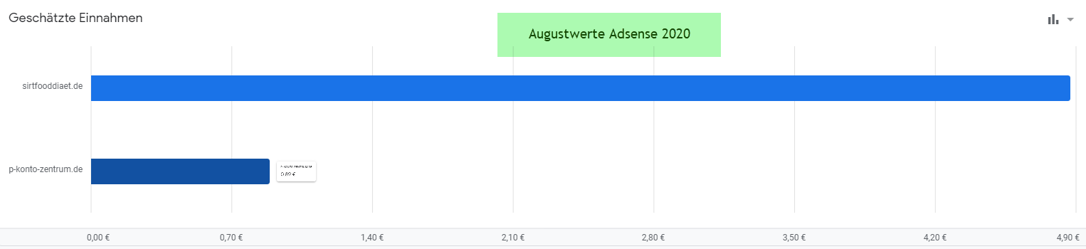 Adsense-Nischenseiten-2020-August