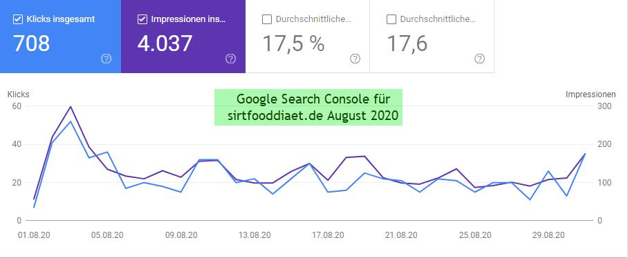 GSC Daten August 2020 für sirtfooddiaet.de