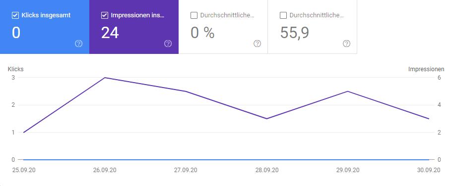 Die Google-Besucher lassen noch auf sich warten